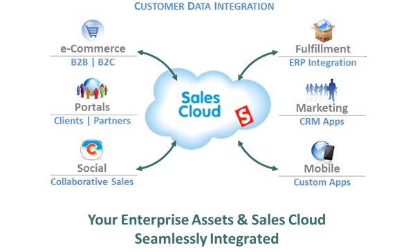 Solutions | Sales Cloud | ForeFront Inc.